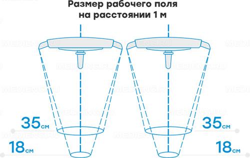 Медицинский светильник ЭМАЛЕД 500/500